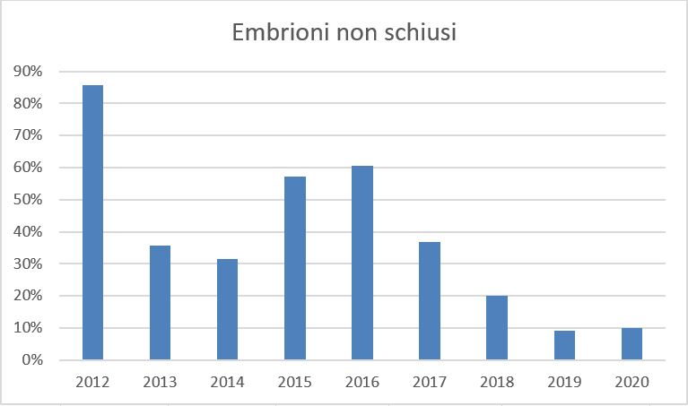 Andamento percentuale della morte embrionale